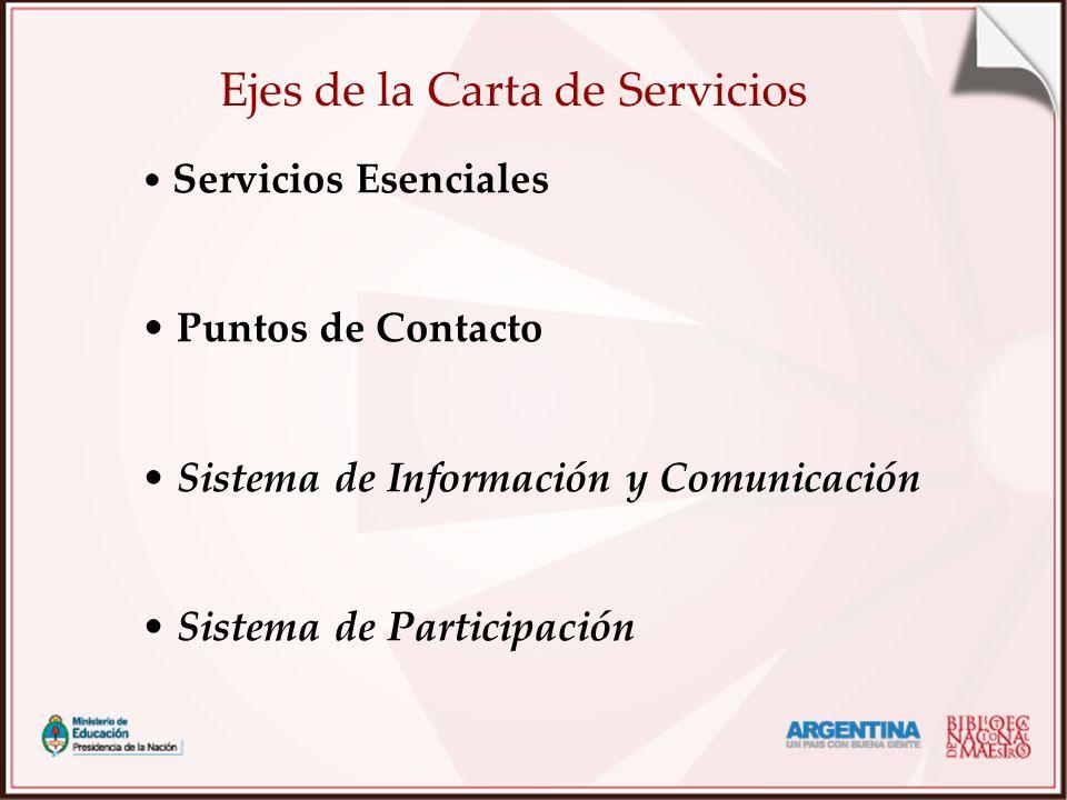 Ejes de la Carta de Servicios Servicios Esenciales Puntos de Contacto Sistema de Información y Comunicación Sistema de Participación