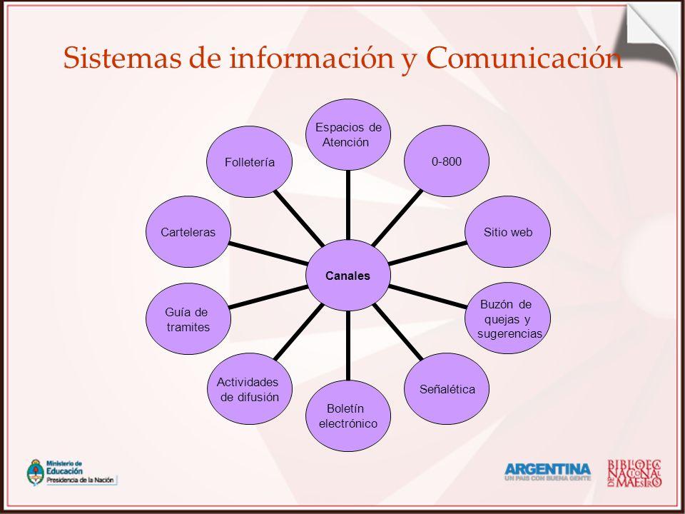 Sistemas de información y Comunicación Canales Espacios de Atención 0-800Sitio web Buzón de quejas y sugerencias Señalética Boletín electrónico Activi