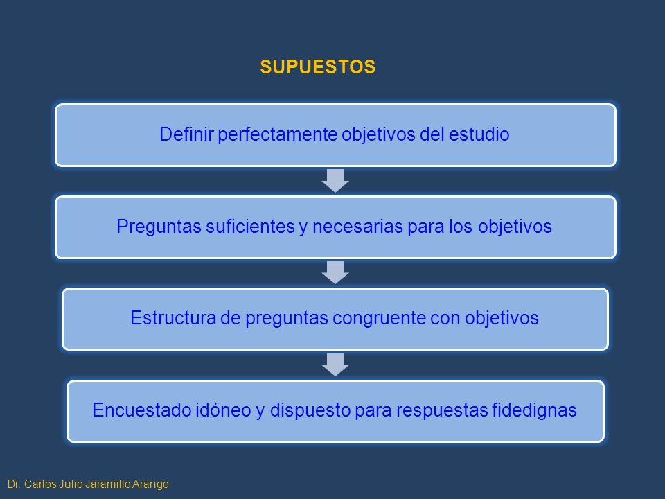 Dr. Carlos Julio Jaramillo Arango SUPUESTOS Definir perfectamente objetivos del estudioPreguntas suficientes y necesarias para los objetivosEstructura