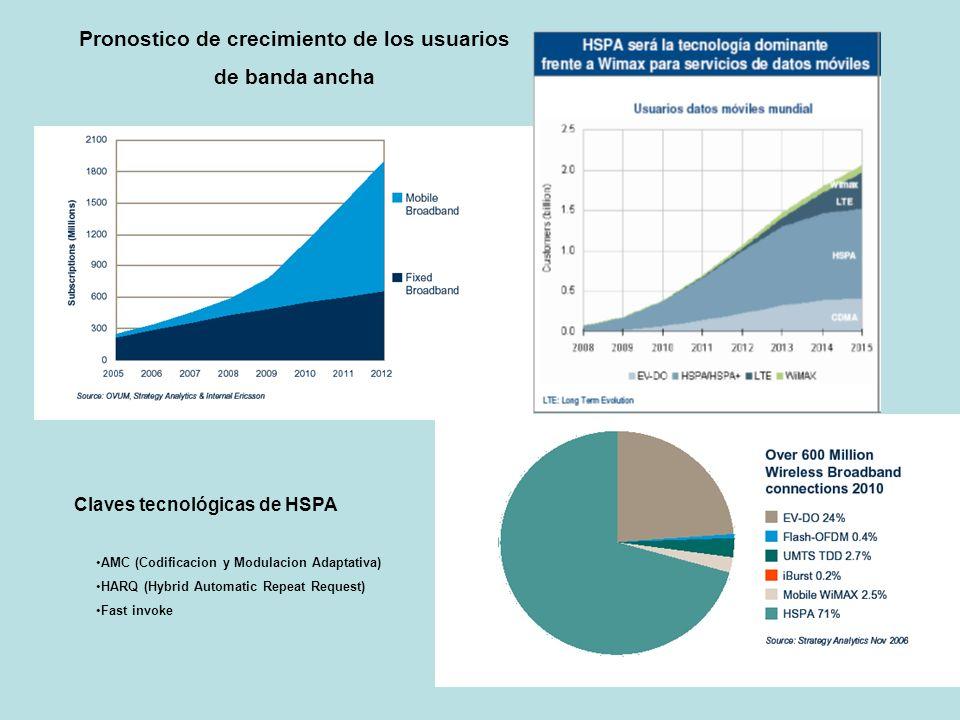 Pronostico de crecimiento de los usuarios de banda ancha Claves tecnológicas de HSPA AMC (Codificacion y Modulacion Adaptativa) HARQ (Hybrid Automatic