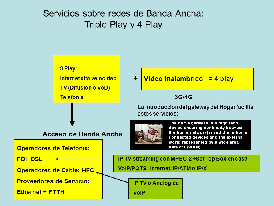 Servicios sobre redes de Banda Ancha: Triple Play y 4 Play 3 Play: Internet alta velocidad TV (Difusion o VoD) Telefonia Acceso de Banda Ancha + Video Inalambrico = 4 play Operadores de Telefonia: FO+ DSL Operadores de Cable: HFC Proveedores de Servicio: Ethernet + FTTH IP TV streaming con MPEG-2 +Set Top Box en casa VoIP/POTS Internet: IP/ATM o IP/X 3G/4G IP TV o Analogica VoIP La introduccion del gateway del Hogar facilita estos servicios: