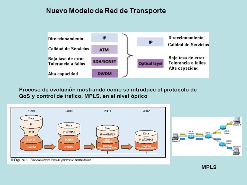 Nuevo Modelo de Red de Transporte Proceso de evolución mostrando como se introduce el protocolo de QoS y control de trafico, MPLS, en el nivel óptico