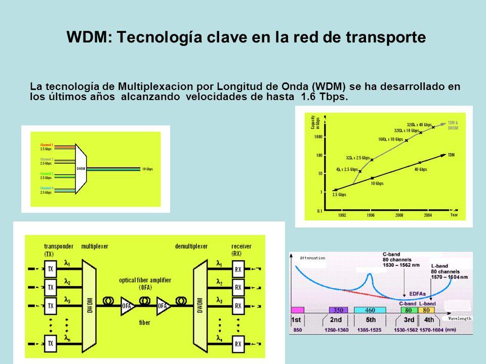 WDM: Tecnología clave en la red de transporte La tecnología de Multiplexacion por Longitud de Onda (WDM) se ha desarrollado en los últimos años alcanz