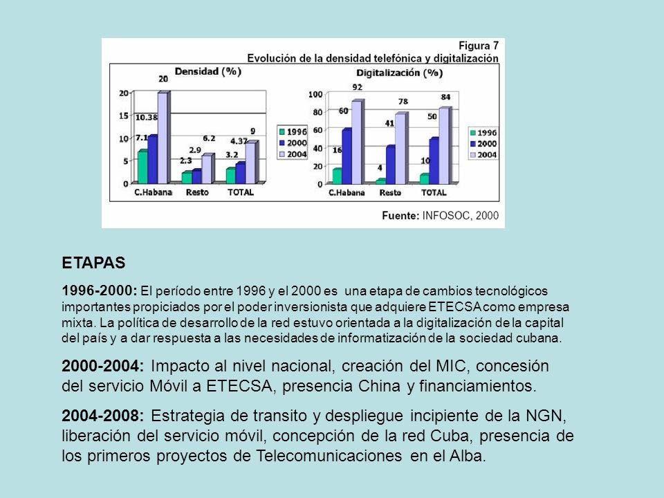 ETAPAS 1996-2000: El período entre 1996 y el 2000 es una etapa de cambios tecnológicos importantes propiciados por el poder inversionista que adquiere
