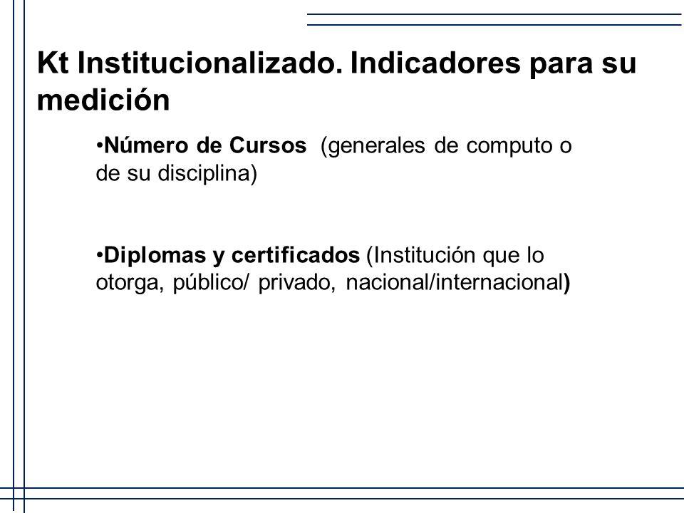 Kt Institucionalizado. Indicadores para su medición Número de Cursos (generales de computo o de su disciplina) Diplomas y certificados (Institución qu