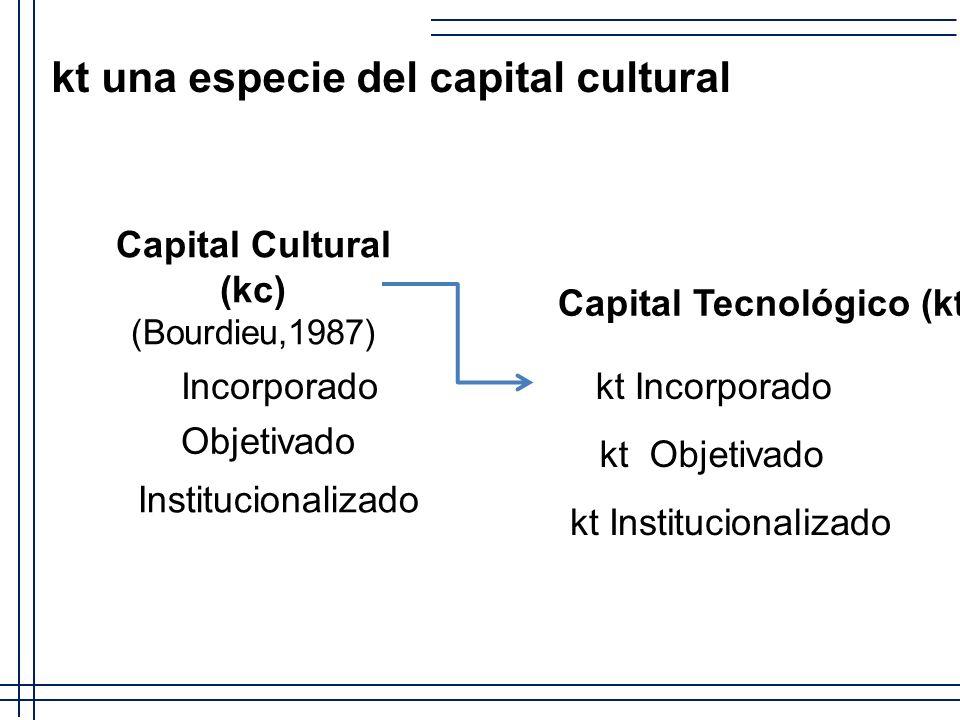 Capital Cultural (kc) (Bourdieu,1987) Incorporado Objetivado Institucionalizado Capital Tecnológico (kt) kt Incorporado kt Objetivado kt Institucional