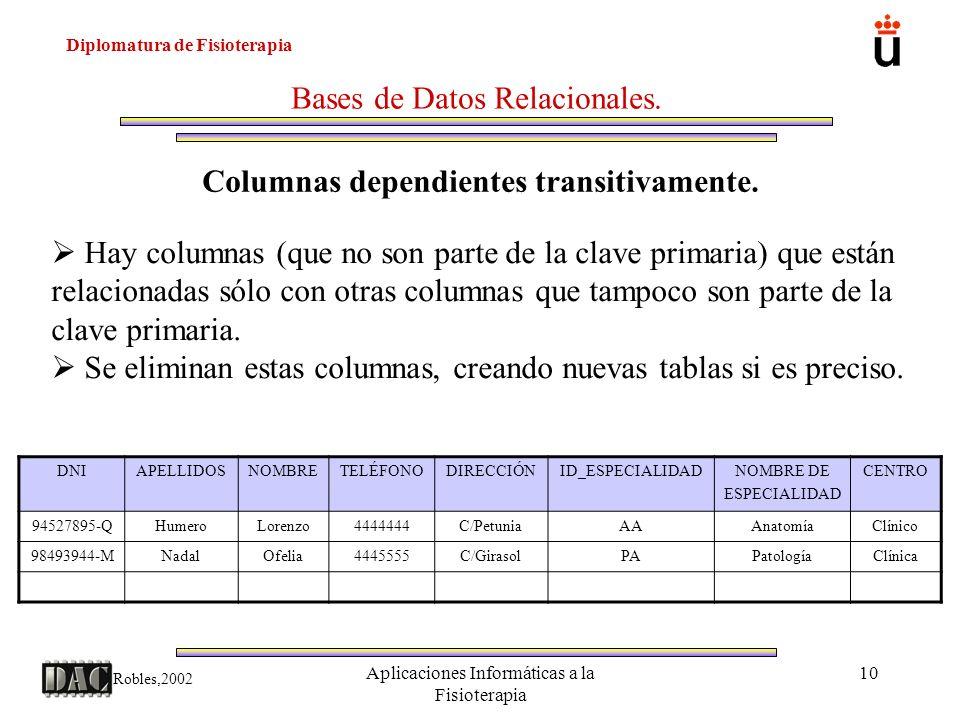 Diplomatura de Fisioterapia Robles,2002 Aplicaciones Informáticas a la Fisioterapia 10 Bases de Datos Relacionales. Columnas dependientes transitivame