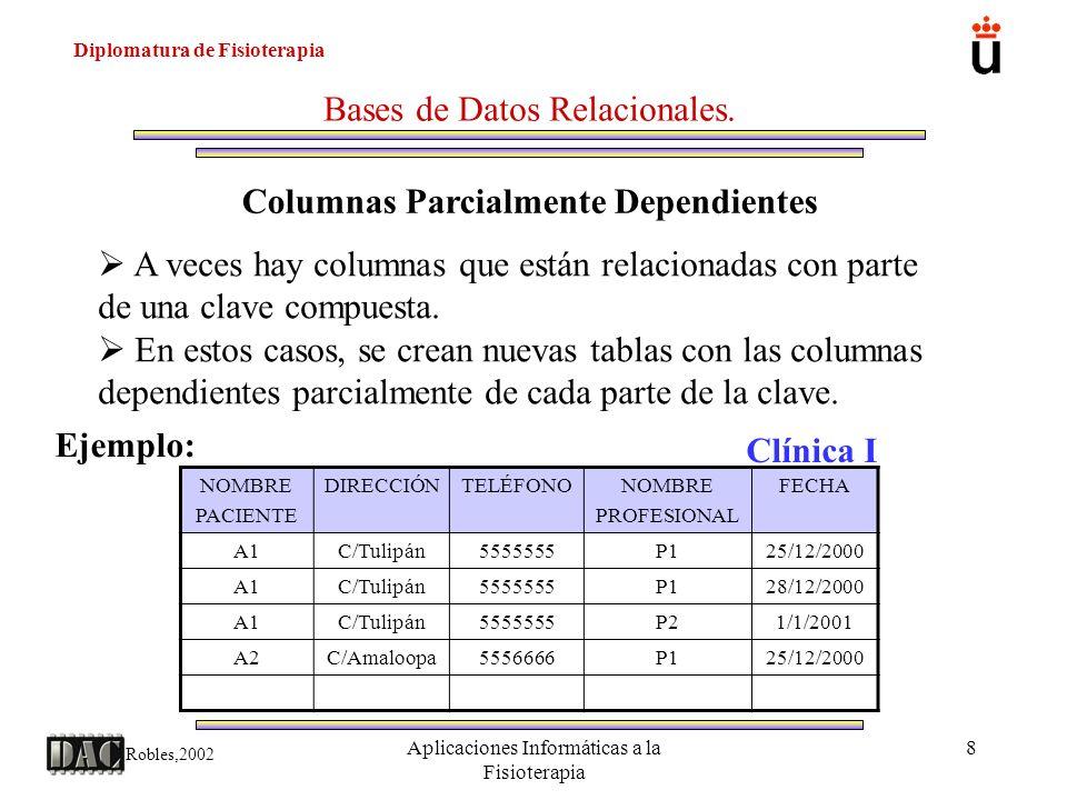 Diplomatura de Fisioterapia Robles,2002 Aplicaciones Informáticas a la Fisioterapia 8 Bases de Datos Relacionales. Columnas Parcialmente Dependientes