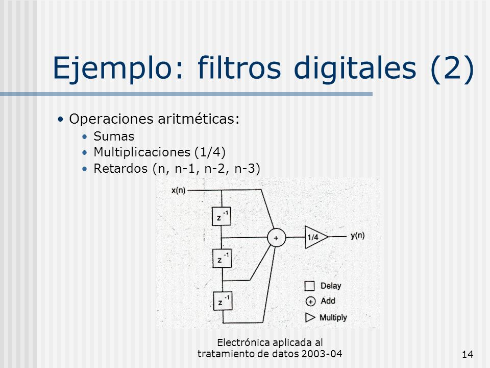 Electrónica aplicada al tratamiento de datos 2003-0414 Ejemplo: filtros digitales (2) Operaciones aritméticas: Sumas Multiplicaciones (1/4) Retardos (