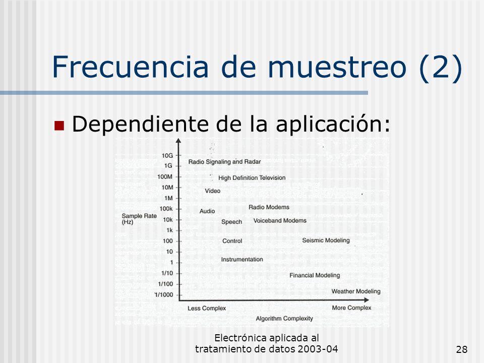 Electrónica aplicada al tratamiento de datos 2003-0428 Frecuencia de muestreo (2) Dependiente de la aplicación: