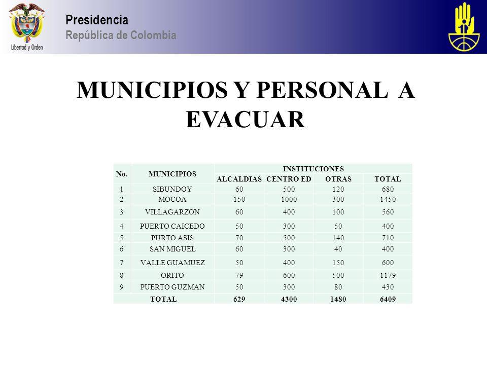 2013 Presidencia República de Colombia MUNICIPIOS Y PERSONAL A EVACUAR No.MUNICIPIOS INSTITUCIONES ALCALDIASCENTRO EDOTRASTOTAL 1SIBUNDOY60500120680 2MOCOA15010003001450 3VILLAGARZON60400100560 4PUERTO CAICEDO5030050400 5PURTO ASIS70500140710 6SAN MIGUEL6030040400 7VALLE GUAMUEZ50400150600 8ORITO796005001179 9PUERTO GUZMAN5030080430 TOTAL629430014806409
