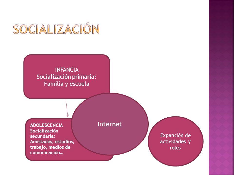 INFANCIA Socialización primaria: Familia y escuela Expansión de actividades y roles Internet ADOLESCENCIA Socialización secundaria: Amistades, estudios, trabajo, medios de comunicación…
