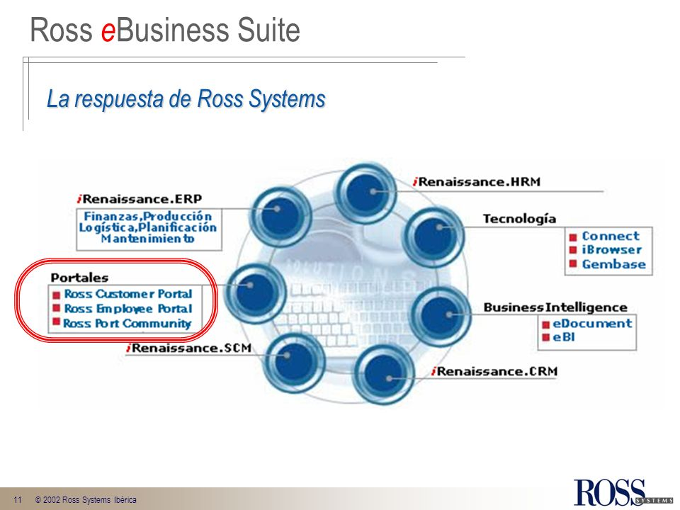 11© 2002 Ross Systems Ibérica Ross e Business Suite La respuesta de Ross Systems