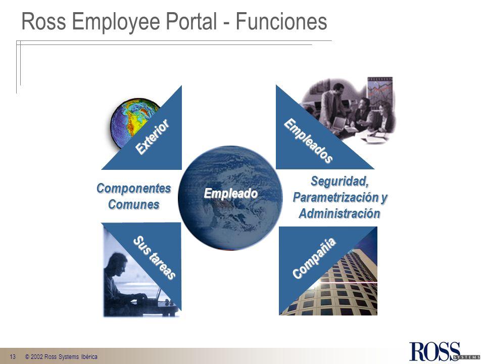 13© 2002 Ross Systems Ibérica Empleado Empleados Exterior Sus tareas Compañía ComponentesComunes Seguridad, Parametrización y Administración Empleado