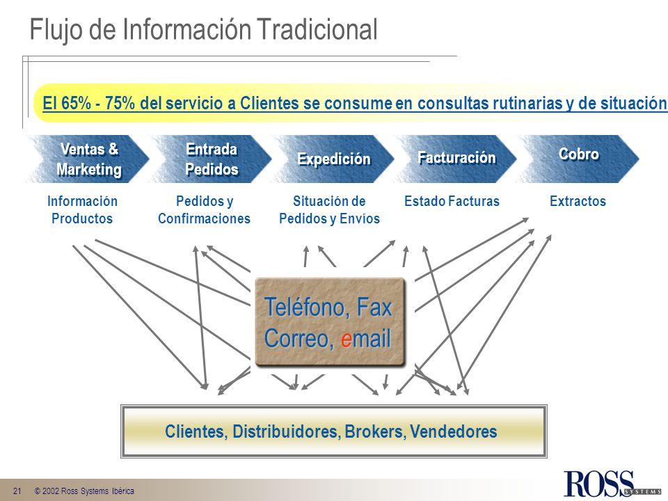 21© 2002 Ross Systems Ibérica Flujo de Información Tradicional Clientes, Distribuidores, Brokers, Vendedores Información Productos Pedidos y Confirmac