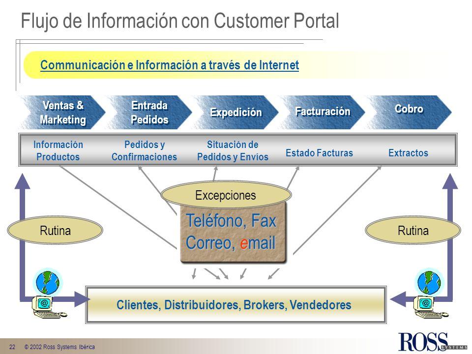 22© 2002 Ross Systems Ibérica Flujo de Información con Customer Portal Clientes, Distribuidores, Brokers, Vendedores Información Productos Pedidos y C