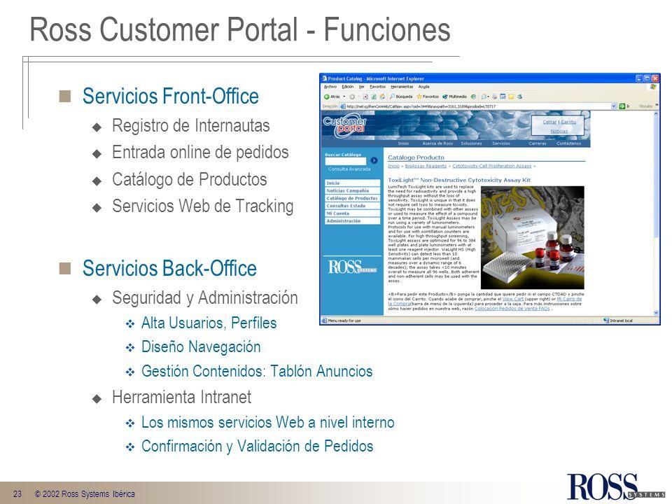 23© 2002 Ross Systems Ibérica Servicios Front-Office Registro de Internautas Entrada online de pedidos Catálogo de Productos Servicios Web de Tracking