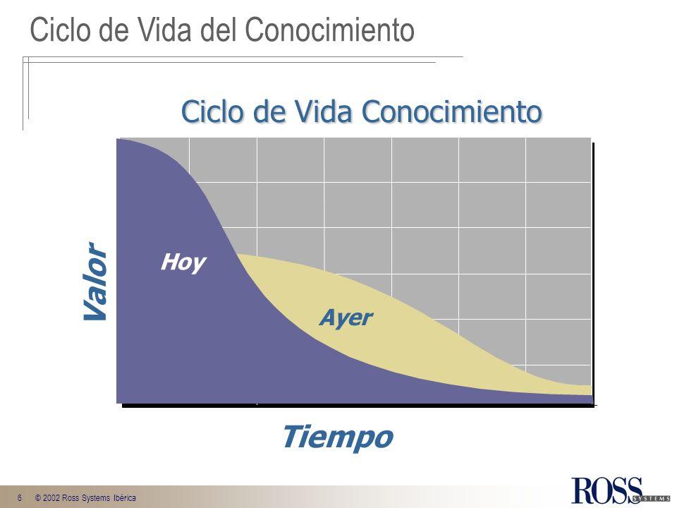 6© 2002 Ross Systems Ibérica Tiempo Valor Ayer Hoy Ciclo de Vida Conocimiento Ciclo de Vida Conocimiento Ciclo de Vida del Conocimiento