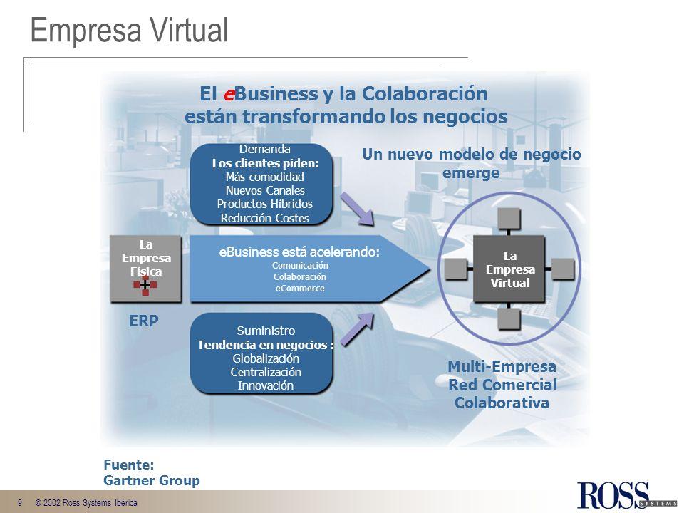 9© 2002 Ross Systems Ibérica Demanda Los clientes piden: Más comodidad Nuevos Canales Productos Híbridos Reducción Costes Suministro Tendencia en nego