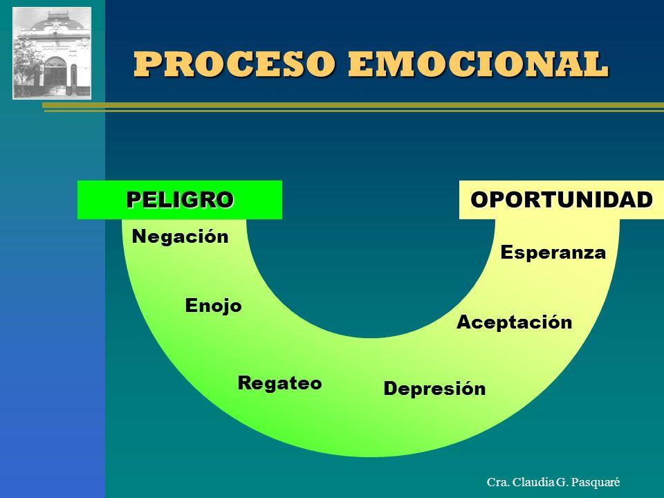 Cra. Claudia G. Pasquaré PROCESO EMOCIONAL PELIGROOPORTUNIDAD Negación Enojo Regateo Depresión Aceptación Esperanza