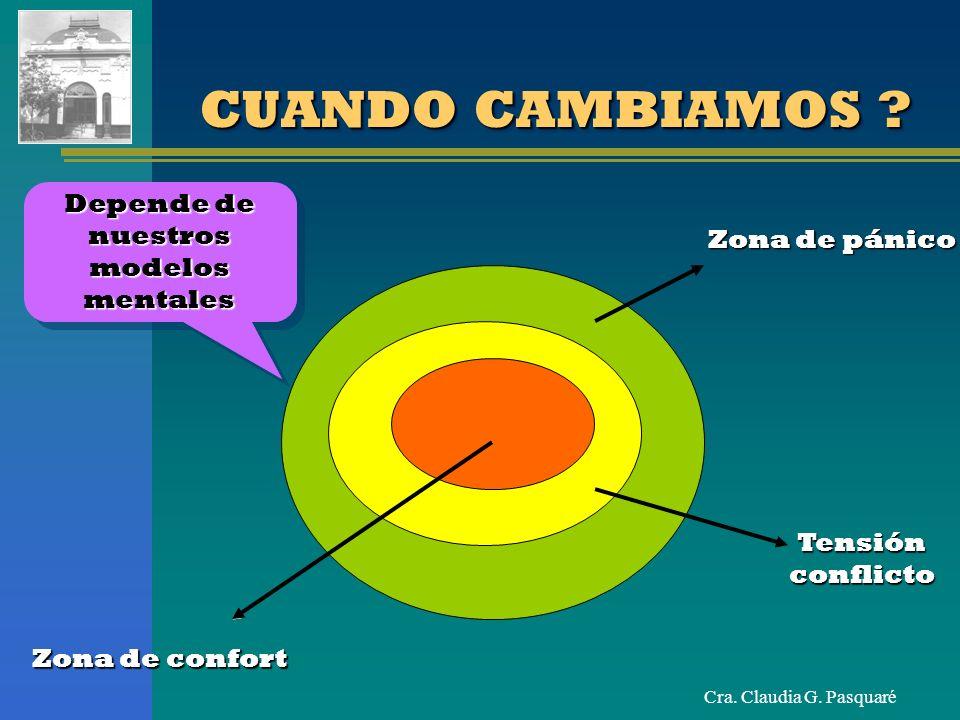 Cra. Claudia G. Pasquaré Zona de confort Zona de pánico Zona de pánico Tensión conflicto CUANDO CAMBIAMOS ? Depende de nuestros modelos mentales