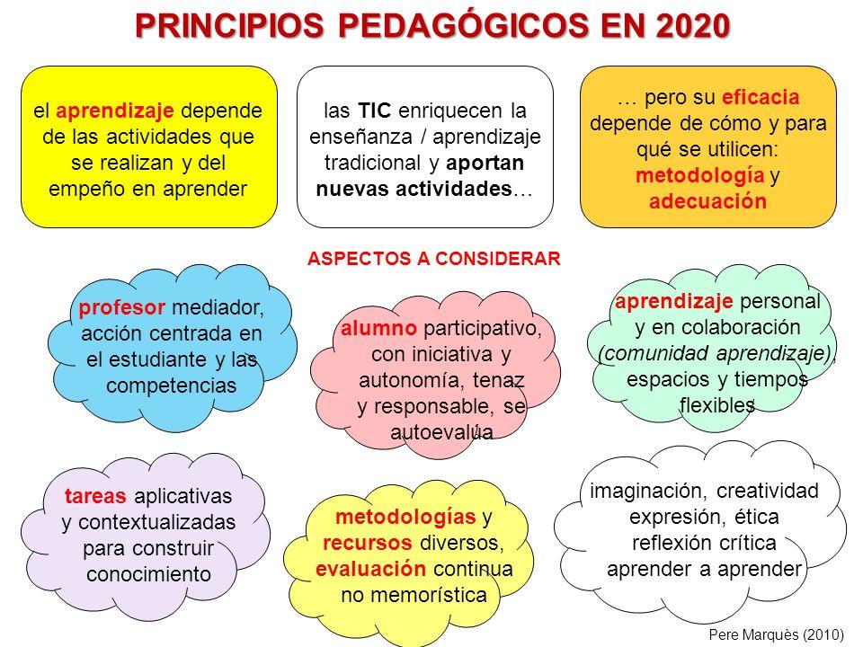 PRINCIPIOS PEDAGÓGICOS EN 2020 el aprendizaje depende de las actividades que se realizan y del empeño en aprender … pero su eficacia depende de cómo y