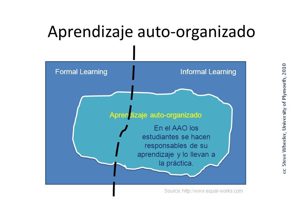 Aprendizaje auto-organizado Formal LearningInformal Learning Aprendizaje auto-organizado En el AAO los estudiantes se hacen responsables de su aprendizaje y lo llevan a la práctica.