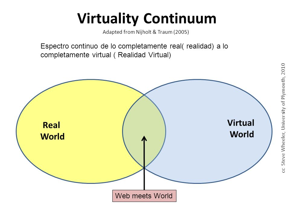 Real World Virtual World Virtuality Continuum Adapted from Nijholt & Traum (2005) cc Steve Wheeler, University of Plymouth, 2010 Web meets World Espectro continuo de lo completamente real( realidad) a lo completamente virtual ( Realidad Virtual)