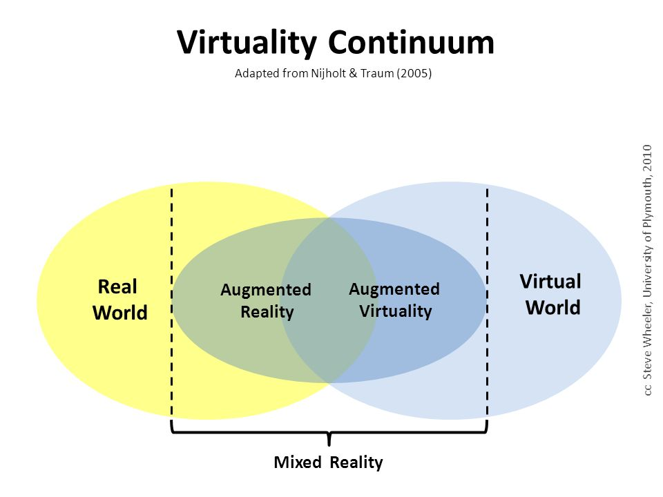 Mixed Reality Real World Virtual World Augmented Reality Augmented Virtuality Virtuality Continuum Adapted from Nijholt & Traum (2005) cc Steve Wheeler, University of Plymouth, 2010