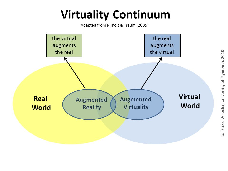 Real World Virtual World Augmented Reality Augmented Virtuality Virtuality Continuum Adapted from Nijholt & Traum (2005) cc Steve Wheeler, University of Plymouth, 2010 the virtual augments the real the real augments the virtual