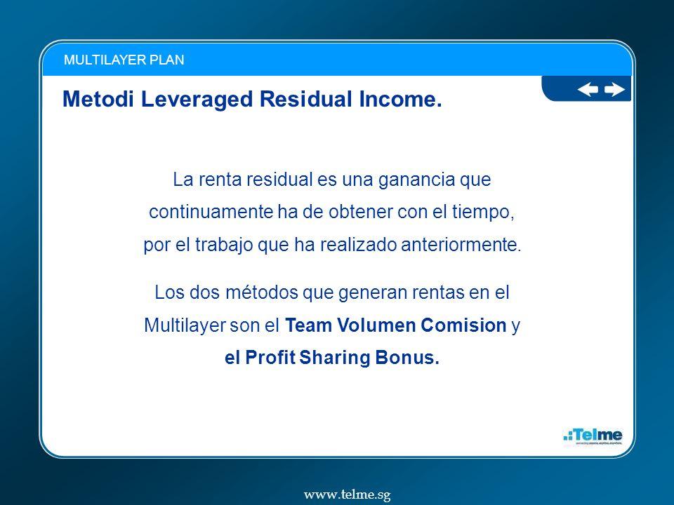 Metodi Leveraged Residual Income.