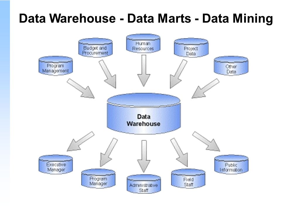 Data Warehouse - Data Marts - Data Mining