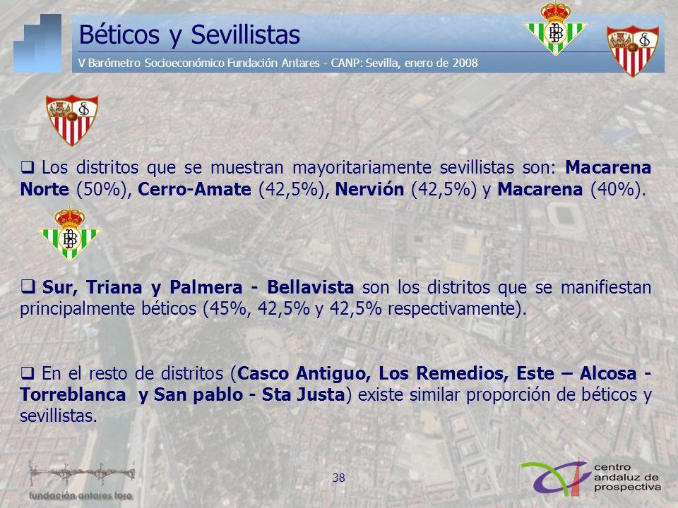 Béticos y Sevillistas V Barómetro Socioeconómico Fundación Antares - CANP: Sevilla, enero de 2008 Los distritos que se muestran mayoritariamente sevil