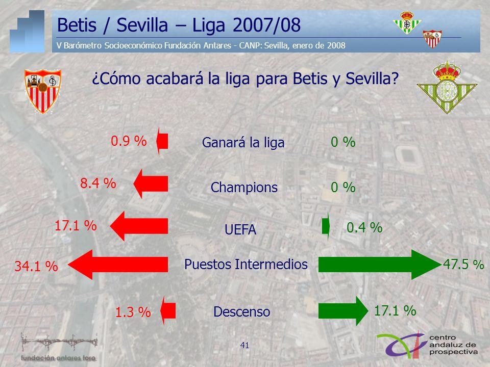 Betis / Sevilla – Liga 2007/08 V Barómetro Socioeconómico Fundación Antares - CANP: Sevilla, enero de 2008 ¿Cómo acabará la liga para Betis y Sevilla?