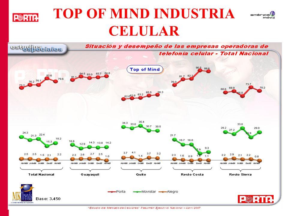 TOP OF MIND INDUSTRIA CELULAR