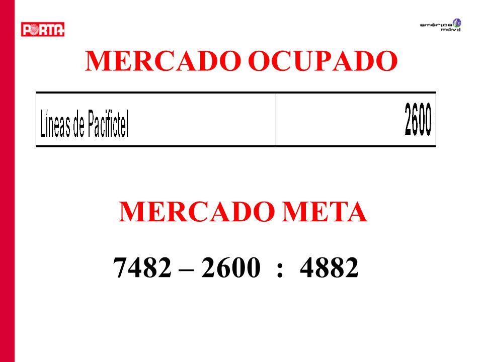 MERCADO OCUPADO MERCADO META 7482 – 2600 : 4882