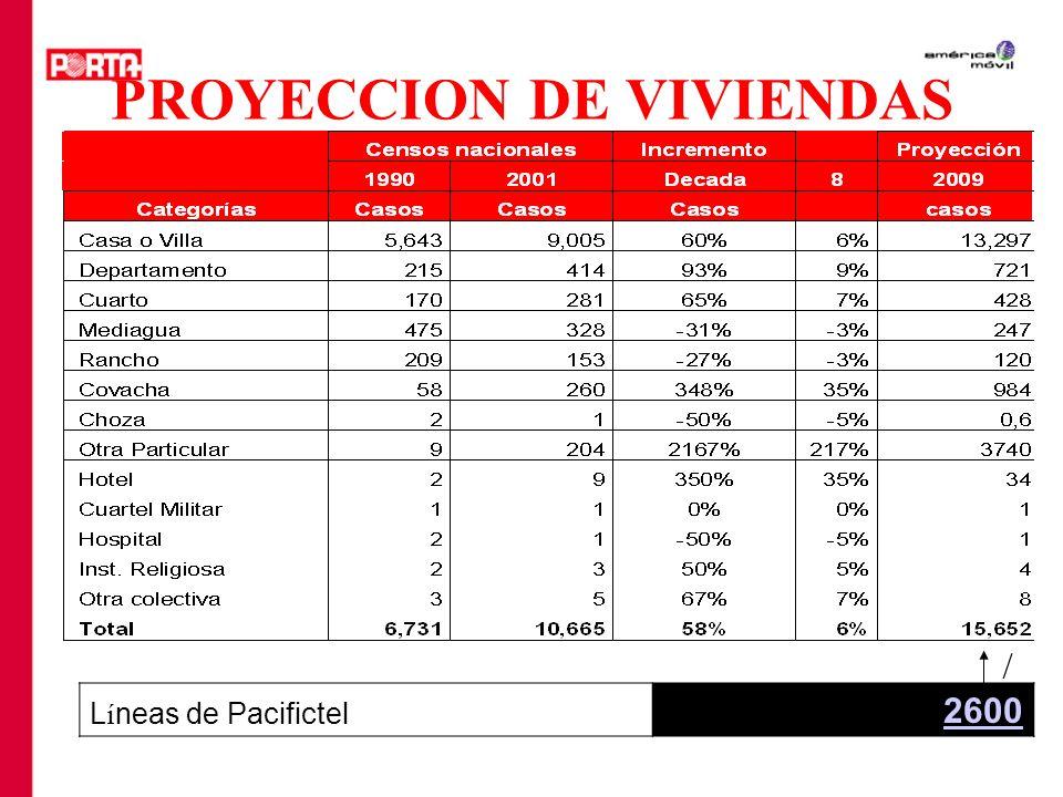 PROYECCION DE VIVIENDAS L í neas de Pacifictel 2600 /