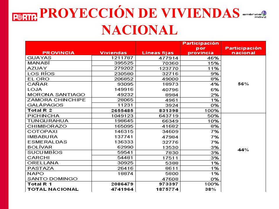 PARTICIPACIÓN DE LA TELEFONÍA FIJA OperadorL í neasPoblaci ó n*DensidadParticipaci ó n Andinatel996.696 5.870.20317,13% 53% Pacifictel709.731 7.651.9239,32% 38% Etapa128.079 483.03026,73% 7% Linkotel4.670 3.6360,13% 0% Setel28.736 9.562.0,34% 2% Ecuador telecom6.249 6.1640,12% 0% Etapa telecom1.613 4.5200,04% 0% Total1.875.774 14.078.76613,45% 100%