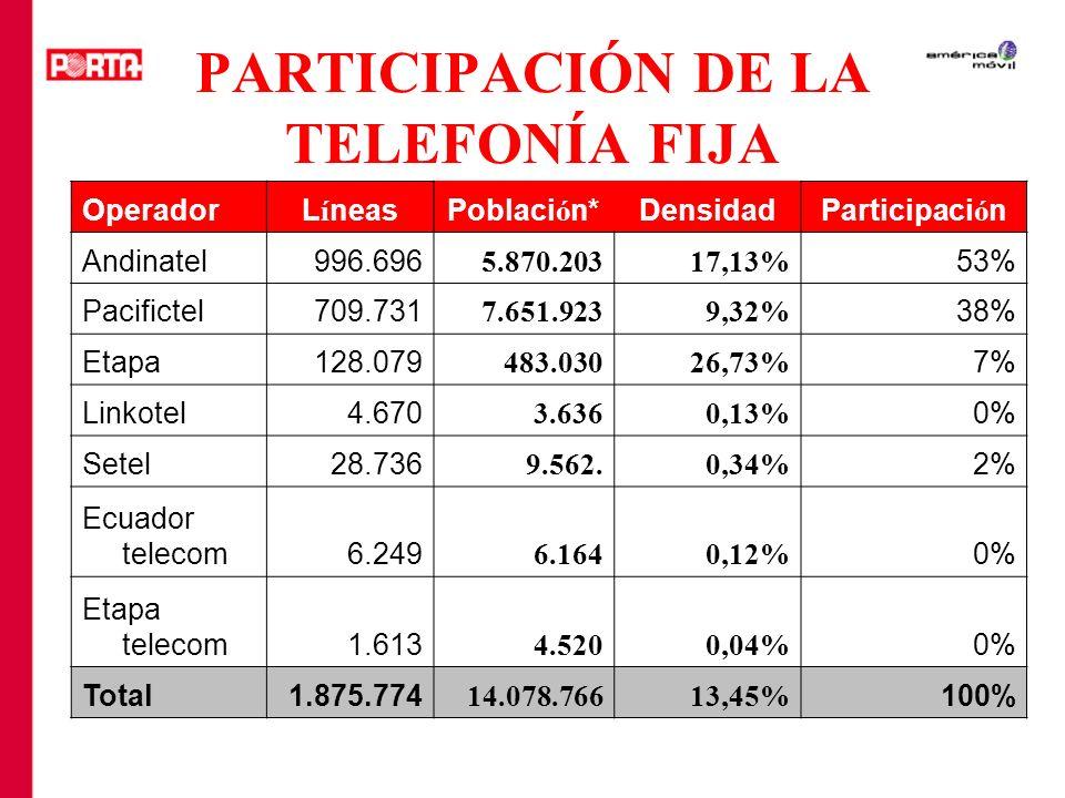 PARTICIPACIÓN DE LA TELEFONÍA FIJA OperadorL í neasPoblaci ó n*DensidadParticipaci ó n Andinatel996.696 5.870.20317,13% 53% Pacifictel709.731 7.651.92