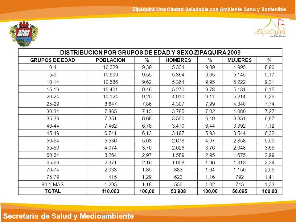 Secretaría de Salud y Medioambiente Zipaquirá Una Ciudad Saludable con Ambiente Sano y Sostenible DISTRIBUCION POR GRUPOS DE EDAD Y SEXO ZIPAQUIRA 200