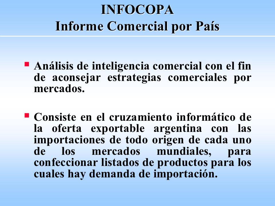 INFOCOPA Ventajas de este Instrumento Aporta datos básicos de cada mercado específico Permite evaluar posibilidades de los rubros de nuestra oferta exportable en cada mercado de interés Muestra la demanda del mercado seleccionado y el intercambio comercial con la Argentina