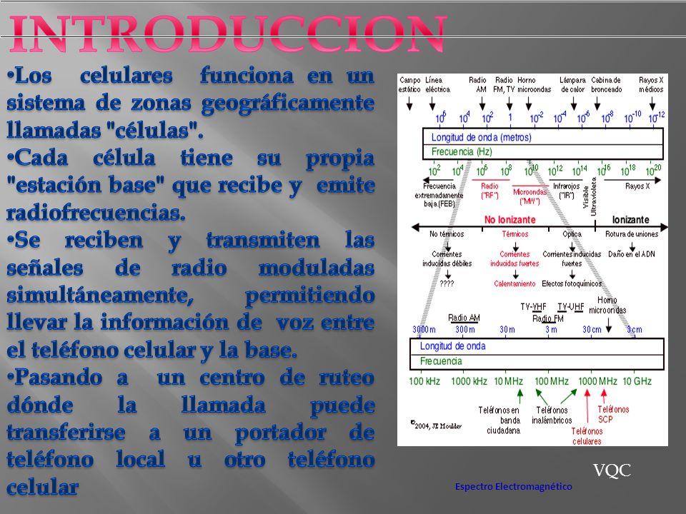 VQC Espectro Electromagnético