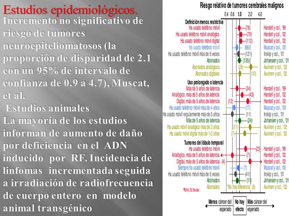 Estudios epidemiológicos.Estudios epidemiológicos.