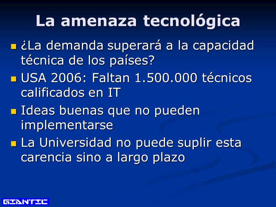 La amenaza tecnológica ¿La demanda superará a la capacidad técnica de los países.