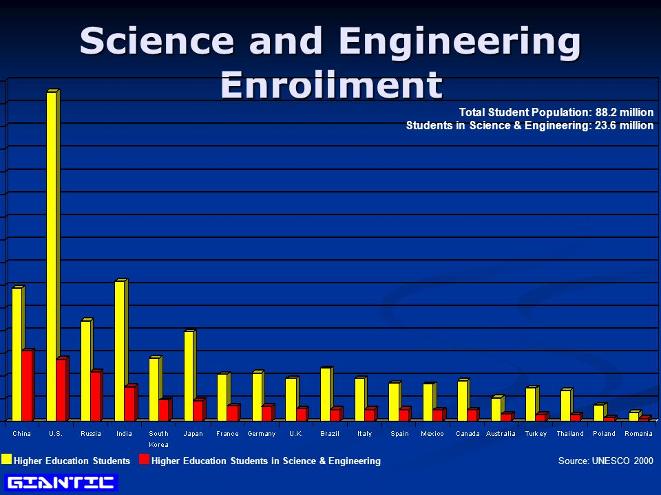 Science and Engineering Enrollment Higher Education StudentsHigher Education Students in Science & Engineering Source: UNESCO 2000 Total Student Population: 88.2 million Students in Science & Engineering: 23.6 million