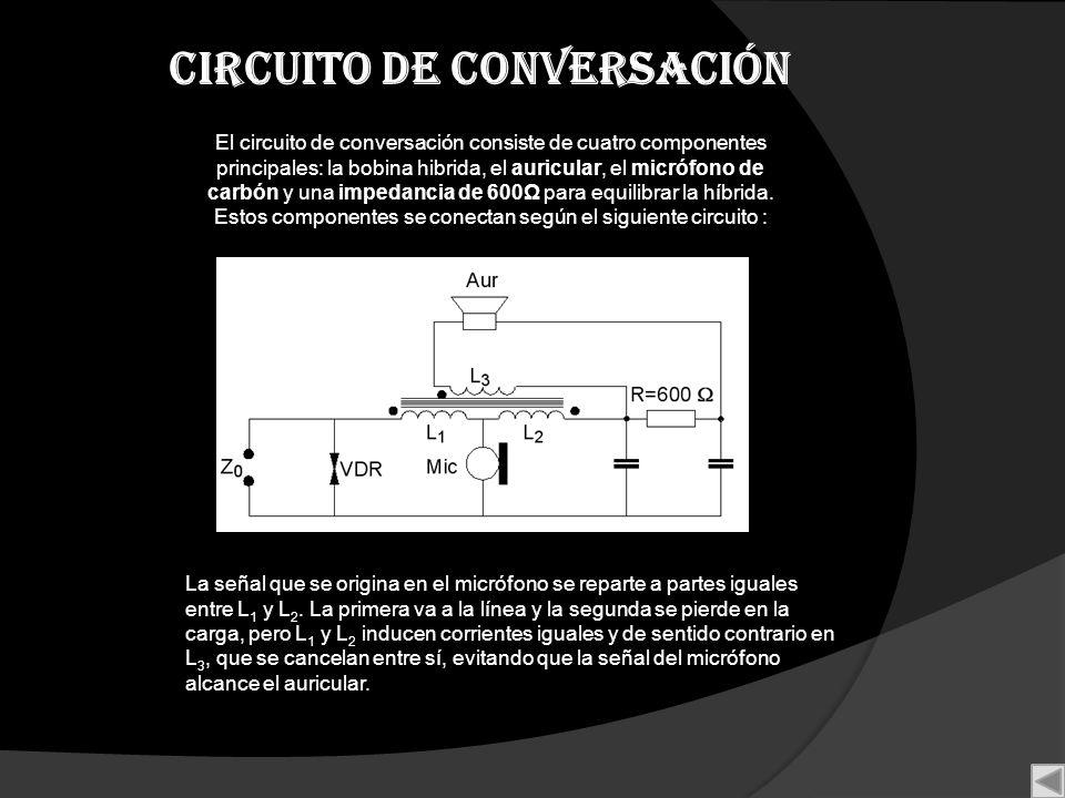 Circuito de conversación El circuito de conversación consiste de cuatro componentes principales: la bobina hibrida, el auricular, el micrófono de carb