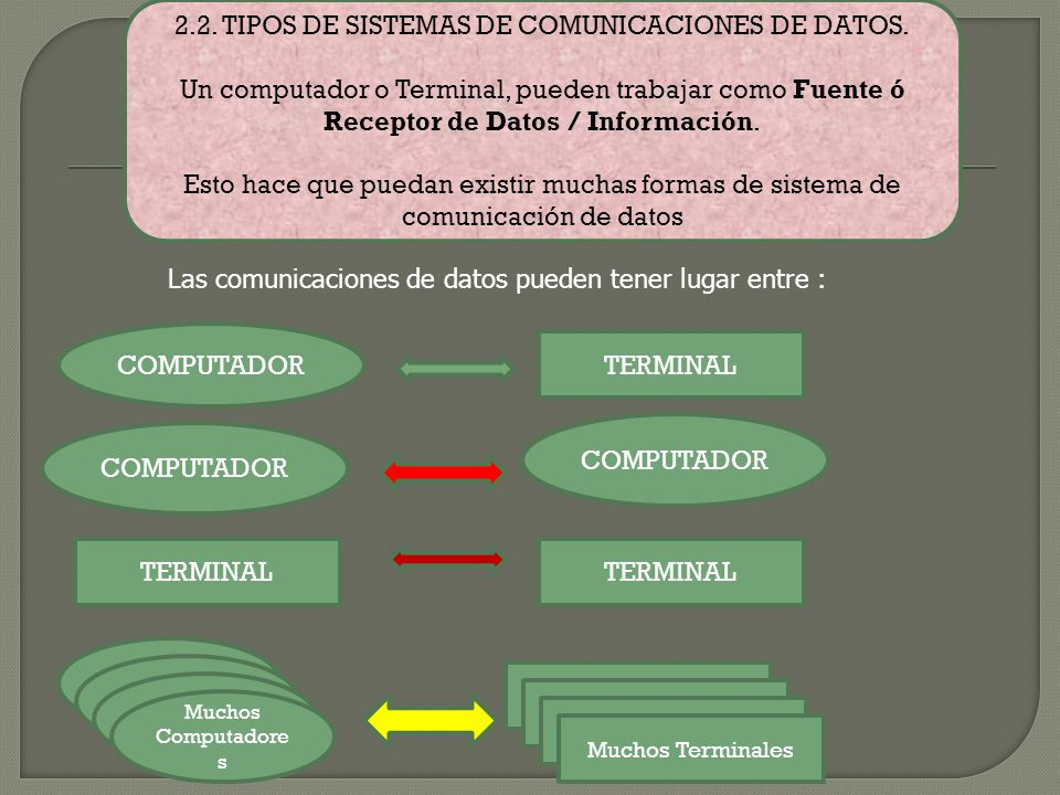 De la misma forma, el Computador o Terminal, que es el Receptor en la comunicación de data, recibe el mensaje transmitido por la Fuente La combinación de los pulsos binarios 1 y 0, conforman el mensaje que Es interpretado por el Hardware y Software del Computador o Terminal