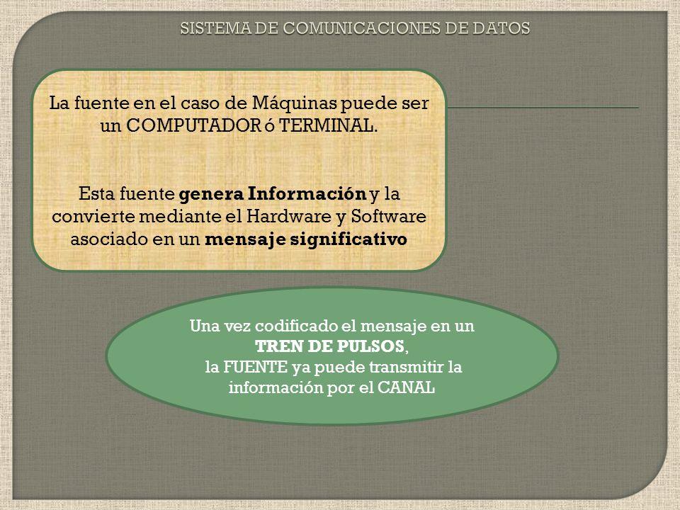 IDEA ) ) ) ) ) ) ) ) ) ) ) ) ) ) ) ) ) ) ) ) ) PERSONA 1PERSONA 2 FUENTE (TX)DESTINO (RX) SISTEMA DE COMUNICACIÓN ENTRE PERSONAS Representación en ond