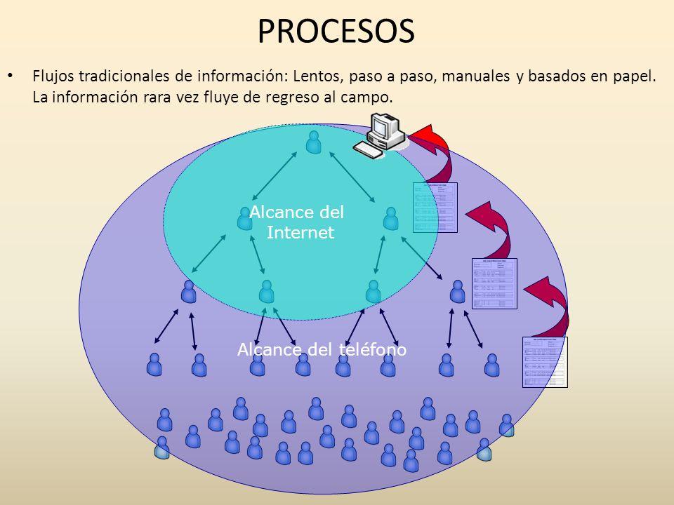 PROCESOS Flujos tradicionales de información: Lentos, paso a paso, manuales y basados en papel. La información rara vez fluye de regreso al campo. Alc