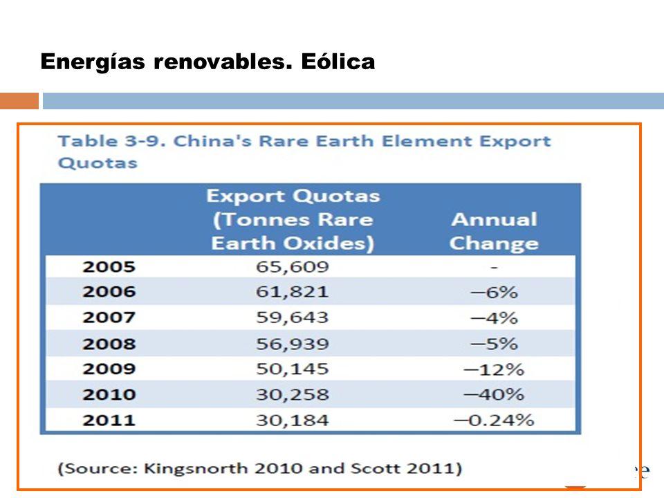 Energías renovables. Eólica Imanes permanentes Nd 2 Fe 14 B con 4% Dy 171 kg Nd/MW aprox. Un aerogenerador de 5MW, 2tm China suministra el 97% tierras